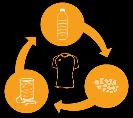 plastic-flessen-recyclen-tot-sportkleding-productpagina
