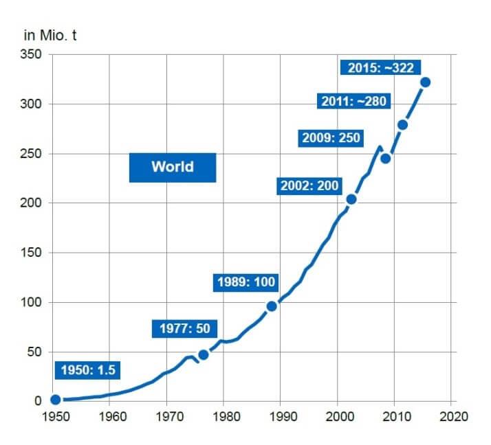 toename plastic productie en gebruik per jaar