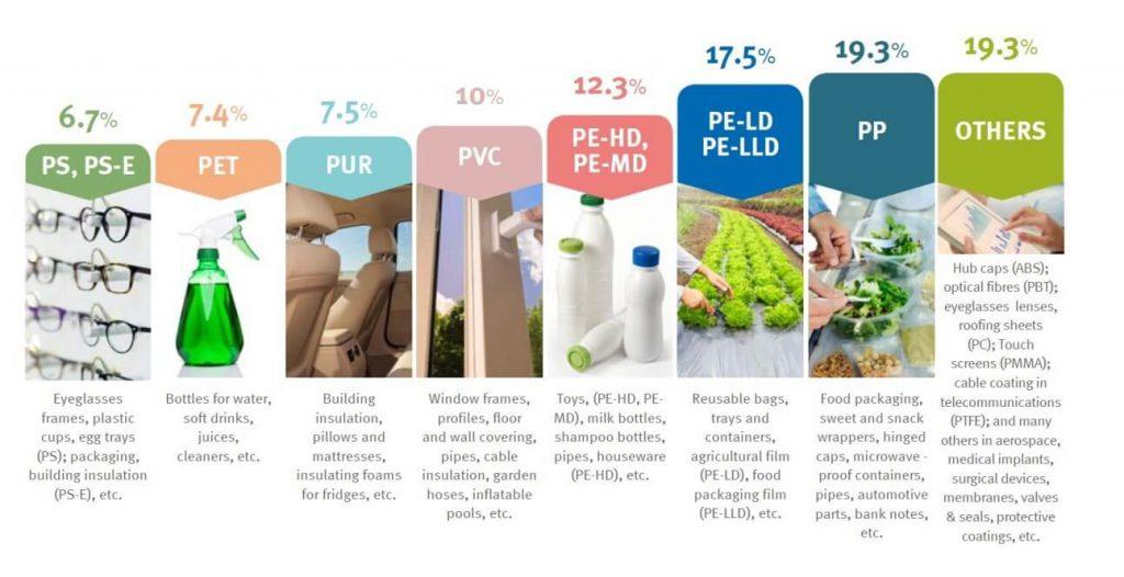 toepassingen plastic producten
