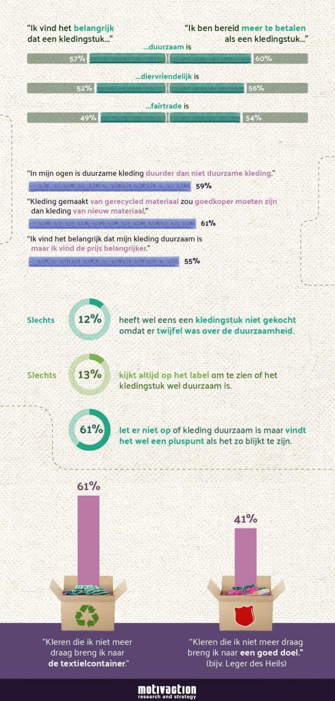 duurzame kleding en consumenten gedrag onderzoek